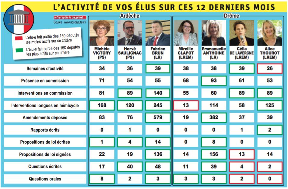 Revue de presse – «Comment travaillent vraiment vos députés ?» – Le Dauphiné Libéré du 1er Août 2019